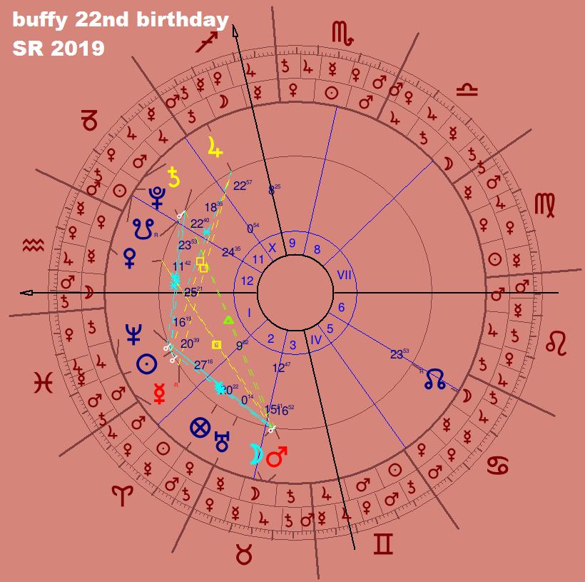 TV series & Astrology - Buffy the Vampire Slayer (90's