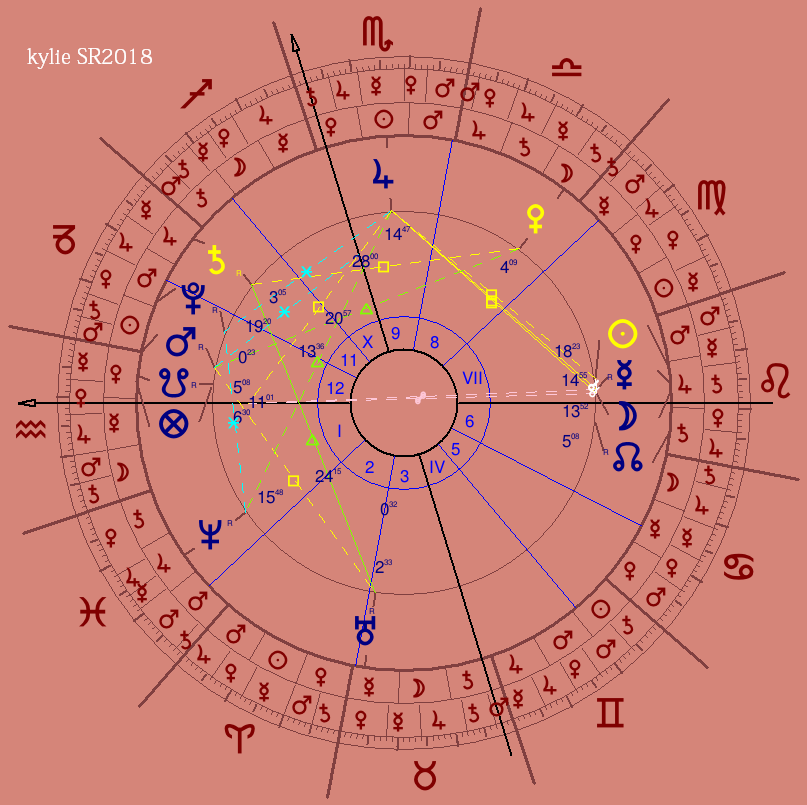 The Astrology of Kylie Jenner - The Zodiacus