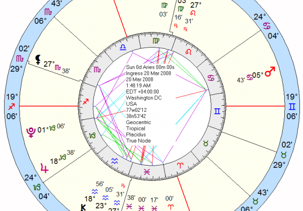 The Astrology of a Politician & American President: Barack