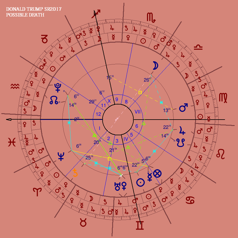 The Astrology of Donald Trump - The Zodiacus