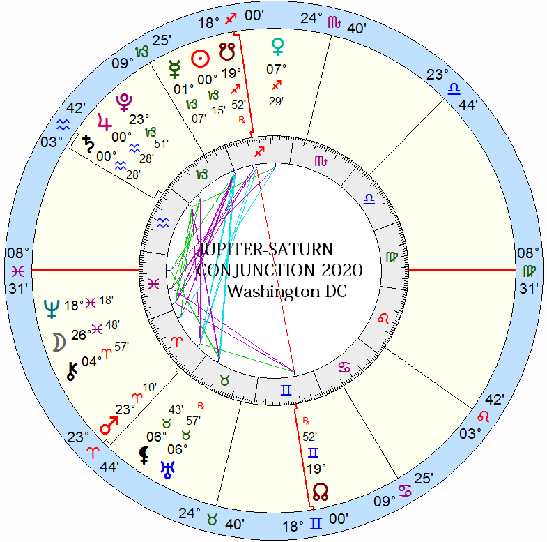 Superior Conjunction: Jupiter-Saturn 2020 - The Zodiacus