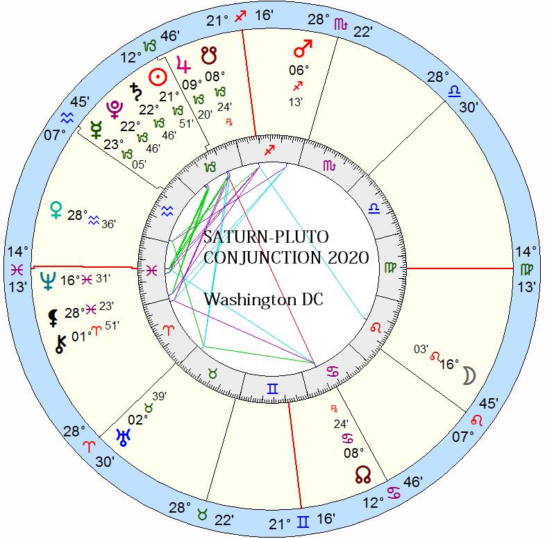 Superior Conjunction: Jupiter-Saturn 2020 - The Zodiacus