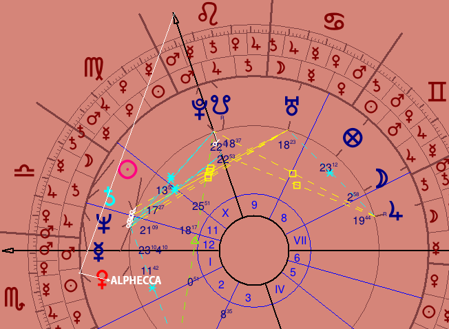 The Astrology of an ex-KGB agent & Russian President