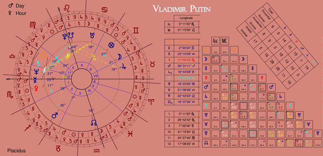 The Astrology of an ex-KGB agent & Russian President: Vladimir Putin