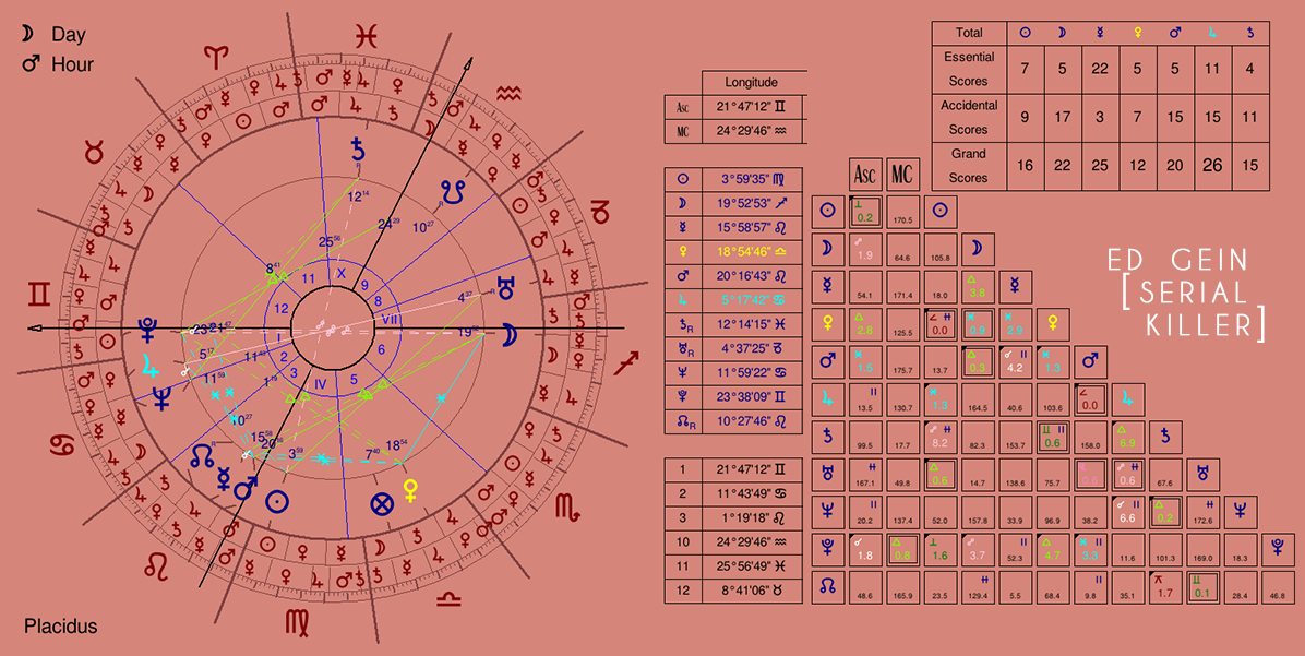 The Astrology of a Serial Killer: Edward Theodore Gein - The Zodiacus