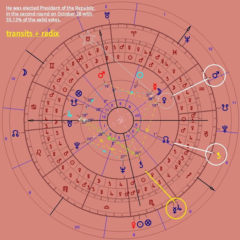 The Astrology of Jair Bolsonaro: Brazilian President - The