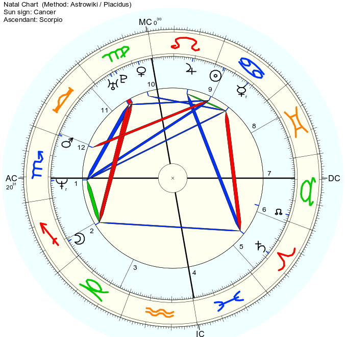 The Astrology of Paul Walker (Fast & the Furious star) - The